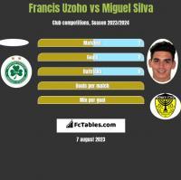 Francis Uzoho vs Miguel Silva h2h player stats
