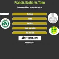 Francis Uzoho vs Tono h2h player stats