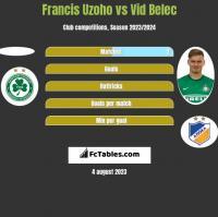 Francis Uzoho vs Vid Belec h2h player stats