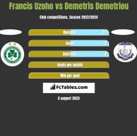 Francis Uzoho vs Demetris Demetriou h2h player stats
