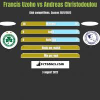 Francis Uzoho vs Andreas Christodoulou h2h player stats