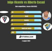 Inigo Vicente vs Alberto Escasi h2h player stats