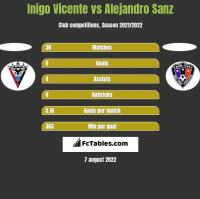 Inigo Vicente vs Alejandro Sanz h2h player stats