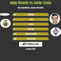 Inigo Vicente vs Javier Eraso h2h player stats