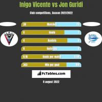 Inigo Vicente vs Jon Guridi h2h player stats