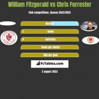 William Fitzgerald vs Chris Forrester h2h player stats