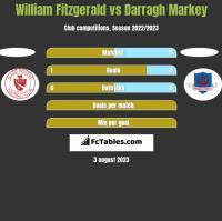William Fitzgerald vs Darragh Markey h2h player stats