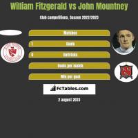 William Fitzgerald vs John Mountney h2h player stats