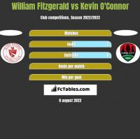 William Fitzgerald vs Kevin O'Connor h2h player stats