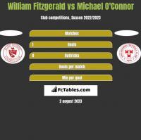 William Fitzgerald vs Michael O'Connor h2h player stats