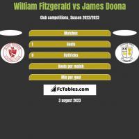 William Fitzgerald vs James Doona h2h player stats