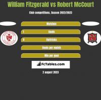 William Fitzgerald vs Robert McCourt h2h player stats