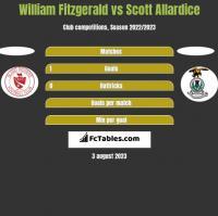 William Fitzgerald vs Scott Allardice h2h player stats