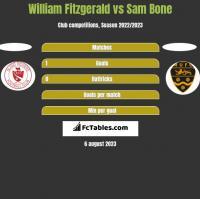 William Fitzgerald vs Sam Bone h2h player stats