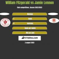 William Fitzgerald vs Jamie Lennon h2h player stats