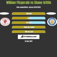 William Fitzgerald vs Shane Griffin h2h player stats
