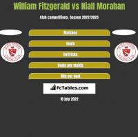 William Fitzgerald vs Niall Morahan h2h player stats