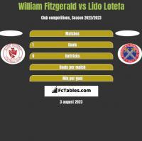 William Fitzgerald vs Lido Lotefa h2h player stats