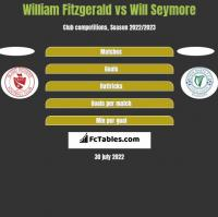 William Fitzgerald vs Will Seymore h2h player stats
