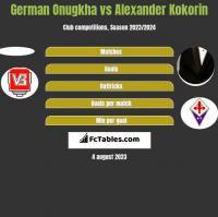 German Onugkha vs Alexander Kokorin h2h player stats