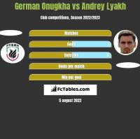 German Onugkha vs Andrey Lyakh h2h player stats