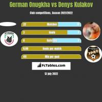 German Onugkha vs Denys Kułakow h2h player stats