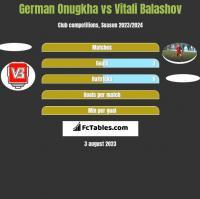 German Onugkha vs Vitali Balashov h2h player stats