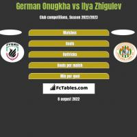 German Onugkha vs Ilya Zhigulev h2h player stats