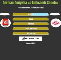 German Onugkha vs Aleksandr Sobolev h2h player stats