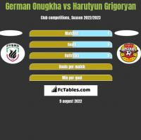German Onugkha vs Harutyun Grigoryan h2h player stats