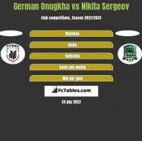 German Onugkha vs Nikita Sergeev h2h player stats