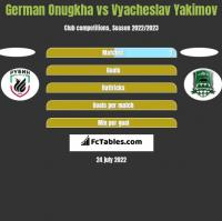 German Onugkha vs Vyacheslav Yakimov h2h player stats