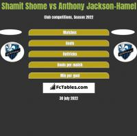 Shamit Shome vs Anthony Jackson-Hamel h2h player stats
