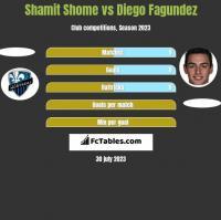 Shamit Shome vs Diego Fagundez h2h player stats