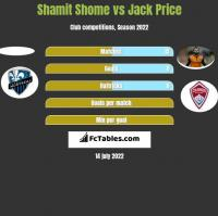 Shamit Shome vs Jack Price h2h player stats