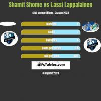 Shamit Shome vs Lassi Lappalainen h2h player stats