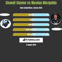 Shamit Shome vs Nicolas Mezquida h2h player stats