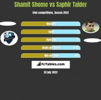 Shamit Shome vs Saphir Taider h2h player stats