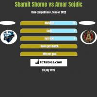 Shamit Shome vs Amar Sejdic h2h player stats
