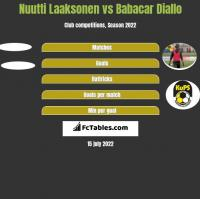 Nuutti Laaksonen vs Babacar Diallo h2h player stats