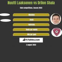 Nuutti Laaksonen vs Drilon Shala h2h player stats