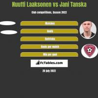 Nuutti Laaksonen vs Jani Tanska h2h player stats