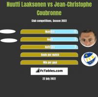 Nuutti Laaksonen vs Jean-Christophe Coubronne h2h player stats