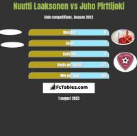 Nuutti Laaksonen vs Juho Pirttijoki h2h player stats