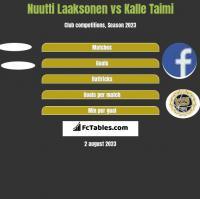Nuutti Laaksonen vs Kalle Taimi h2h player stats