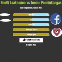 Nuutti Laaksonen vs Teemu Penninkangas h2h player stats