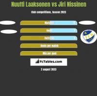 Nuutti Laaksonen vs Jiri Nissinen h2h player stats