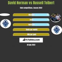 David Norman vs Russell Teibert h2h player stats