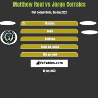 Matthew Real vs Jorge Corrales h2h player stats