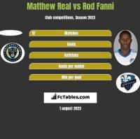Matthew Real vs Rod Fanni h2h player stats